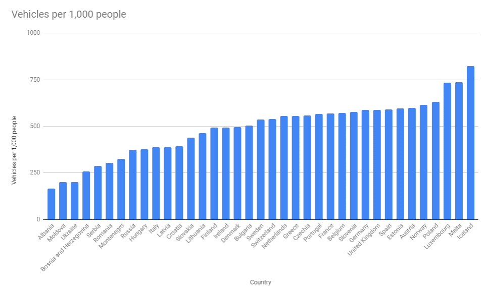 Number of vehicles on European roads